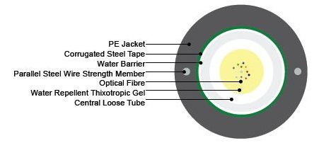 2 Steel Wire Armoured Fiber Optic Cable